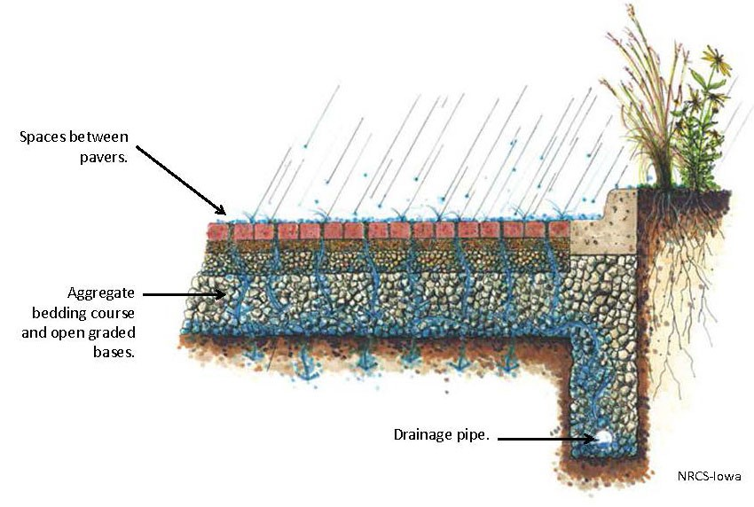 Due to well drained soils, typical Minneapolis permeable pavement systems do not require drainage pipes.